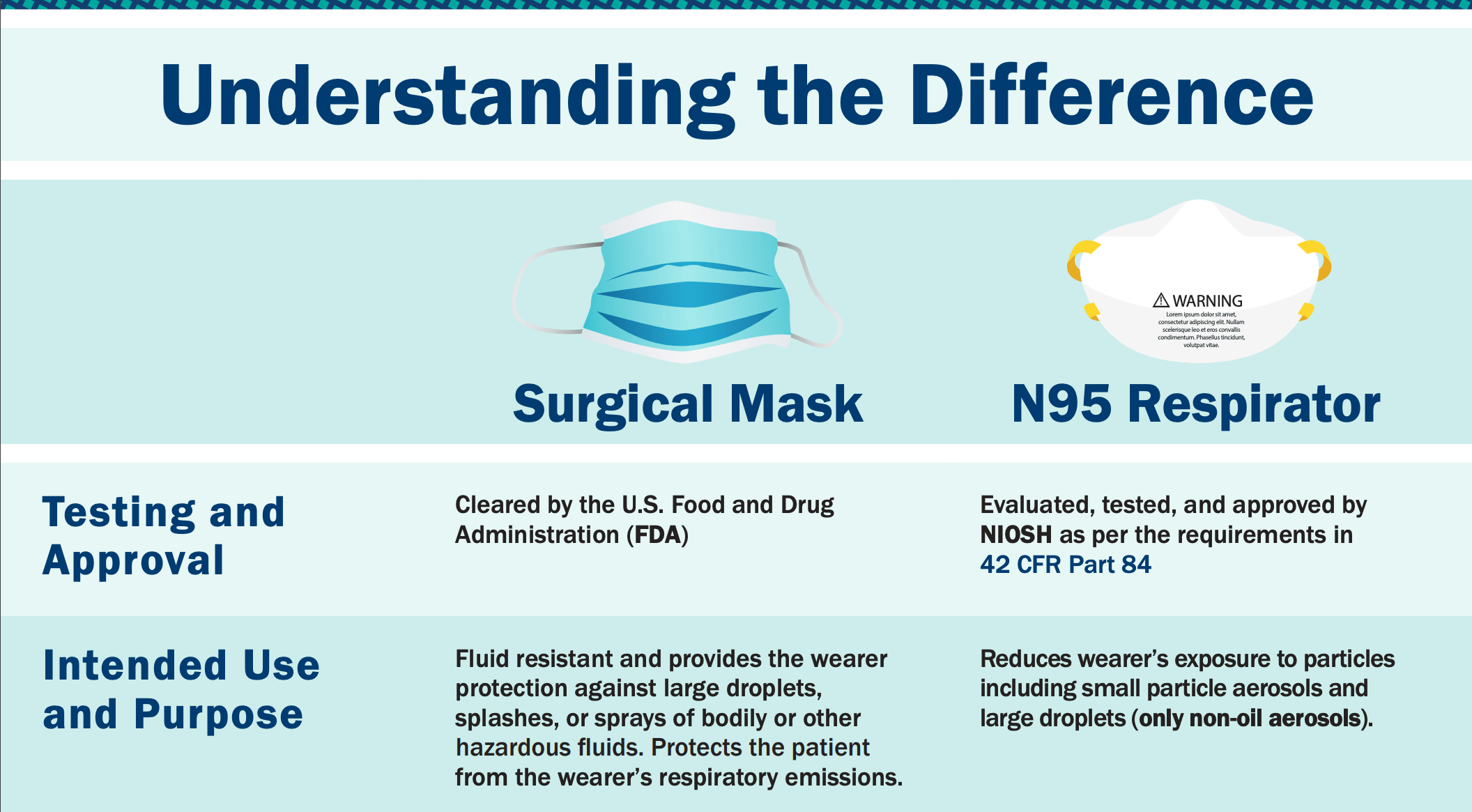 N95 mask from CDC